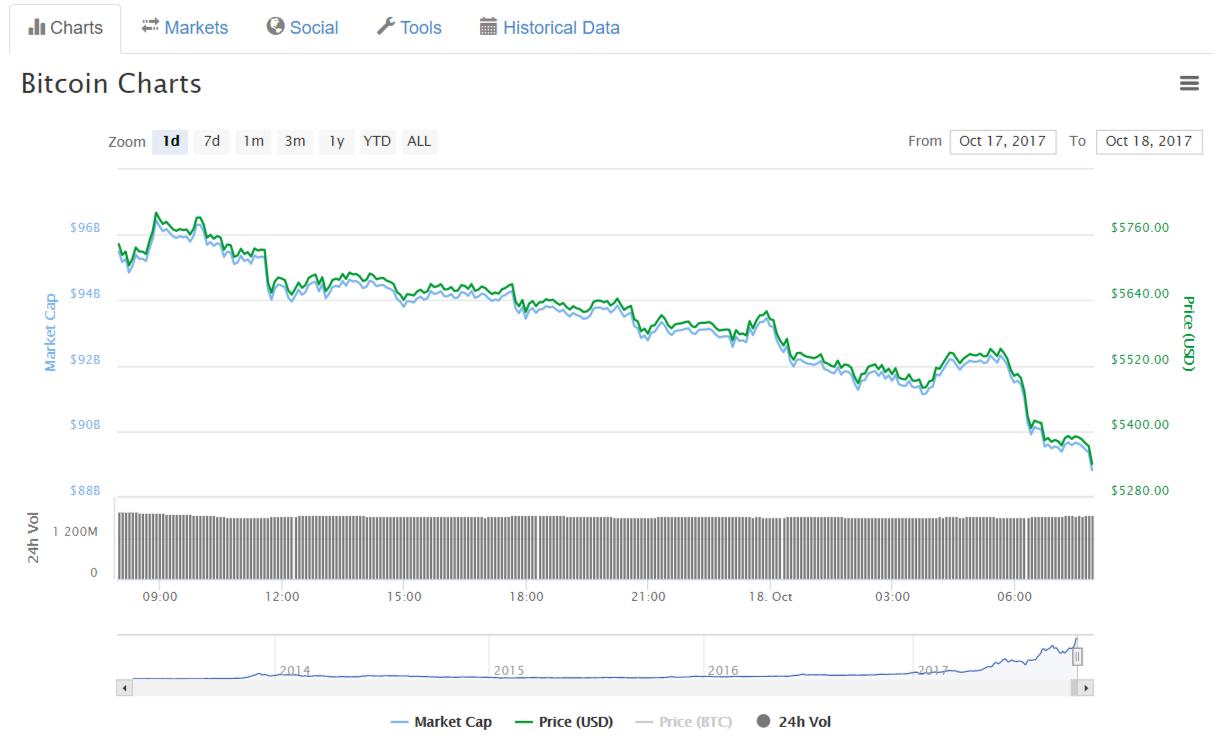 Цена биткоина пошла вниз на фоне новостей о блокировке WhatsApp в Китае