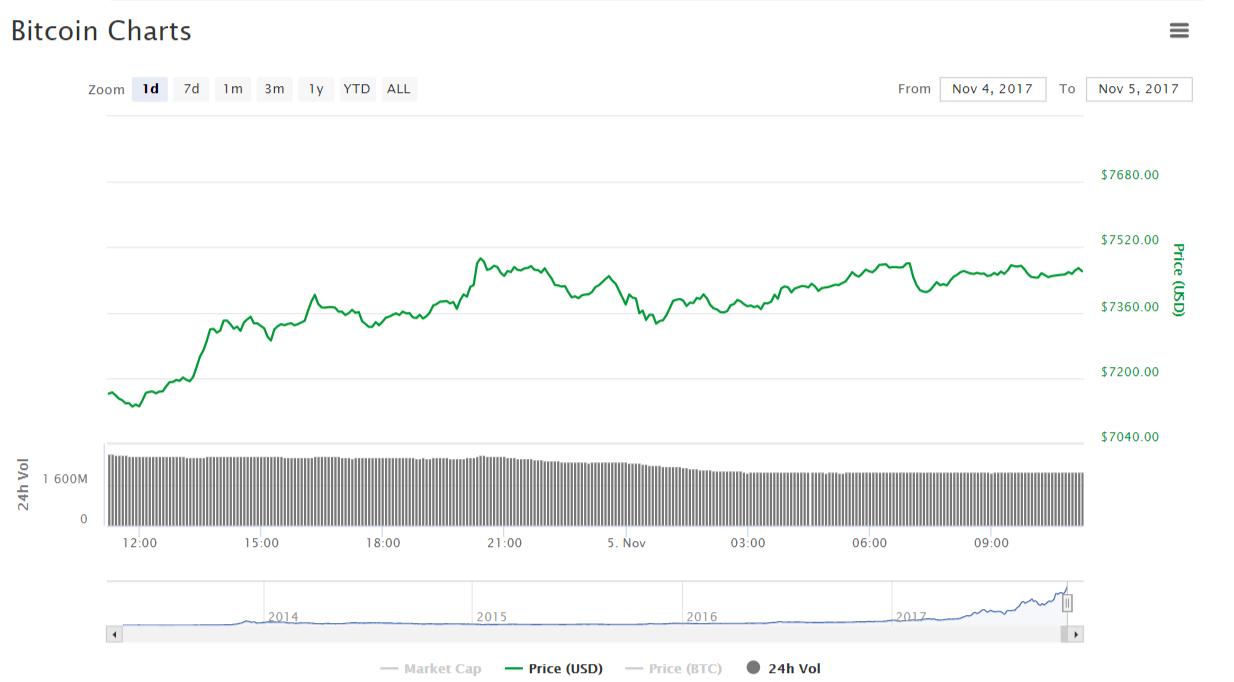 Средневзвешенный курс биткоина превысил $7500