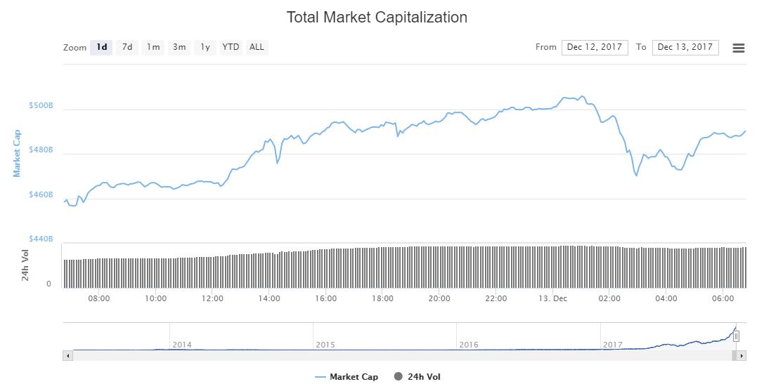 Совокупная капитализация рынка криптовалют впервые превысила $500 млрд