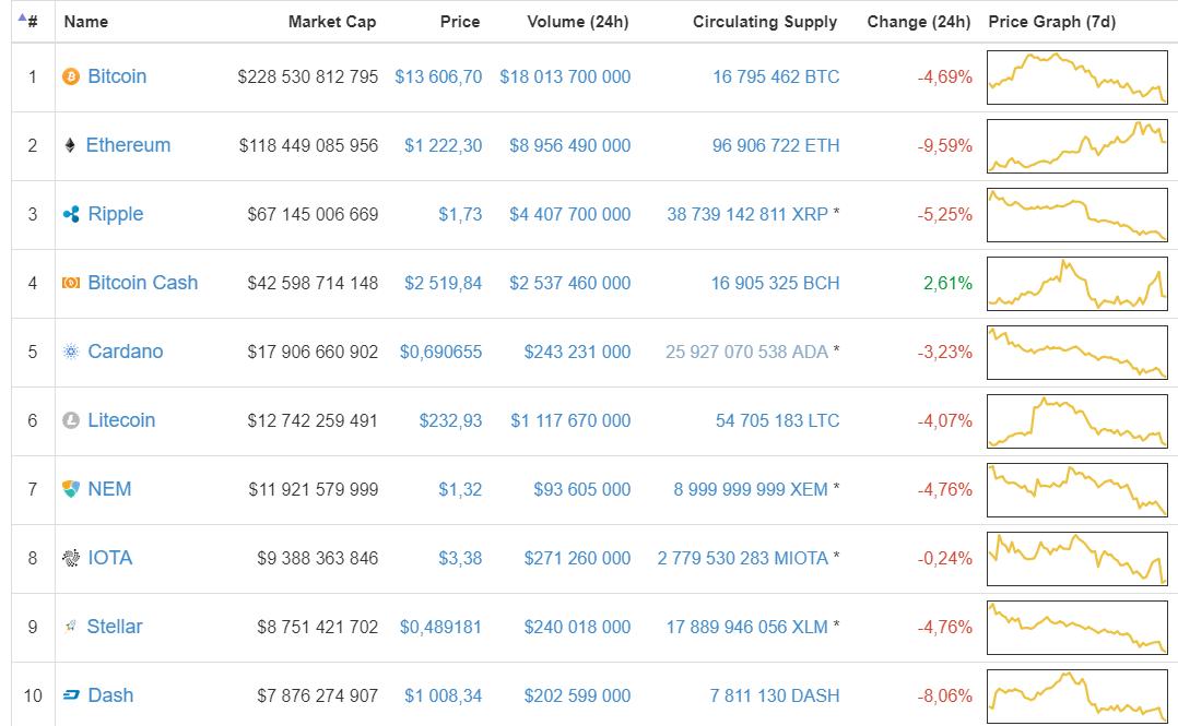Новая волна слухов о «запрете биткоина» в Южной Корее обрушила рынок криптовалют