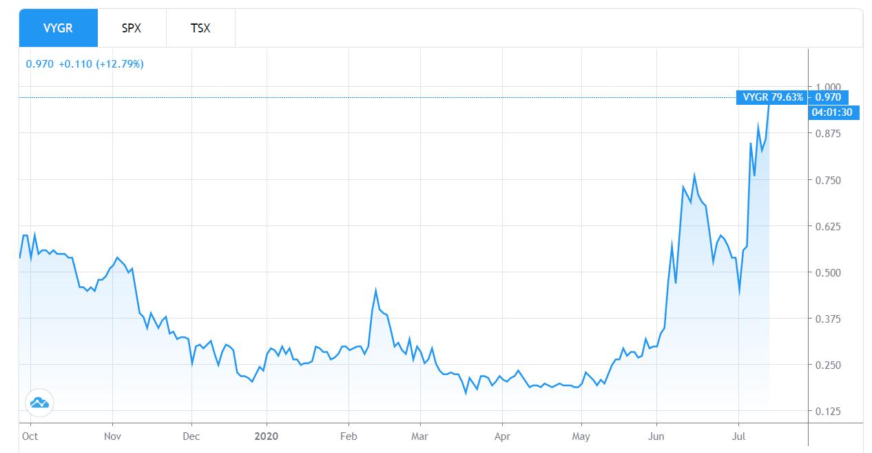 Предлагающий торговлю биткоином без комиссий брокер Voyager сообщил о рекордной прибыли