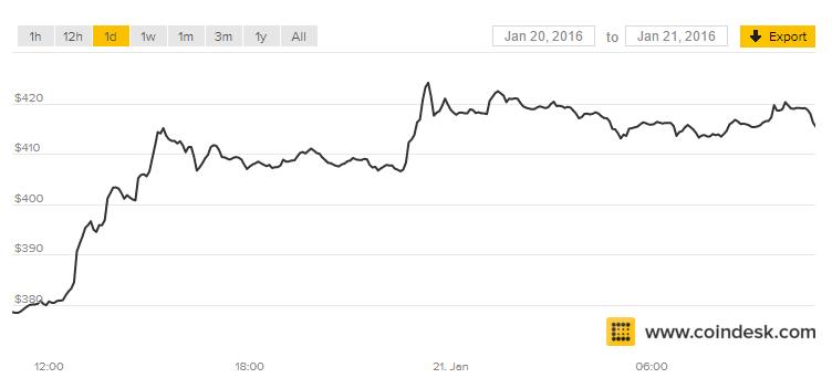 Вывод Bitcoin на Наличные RUB – где выгоднее обменять?