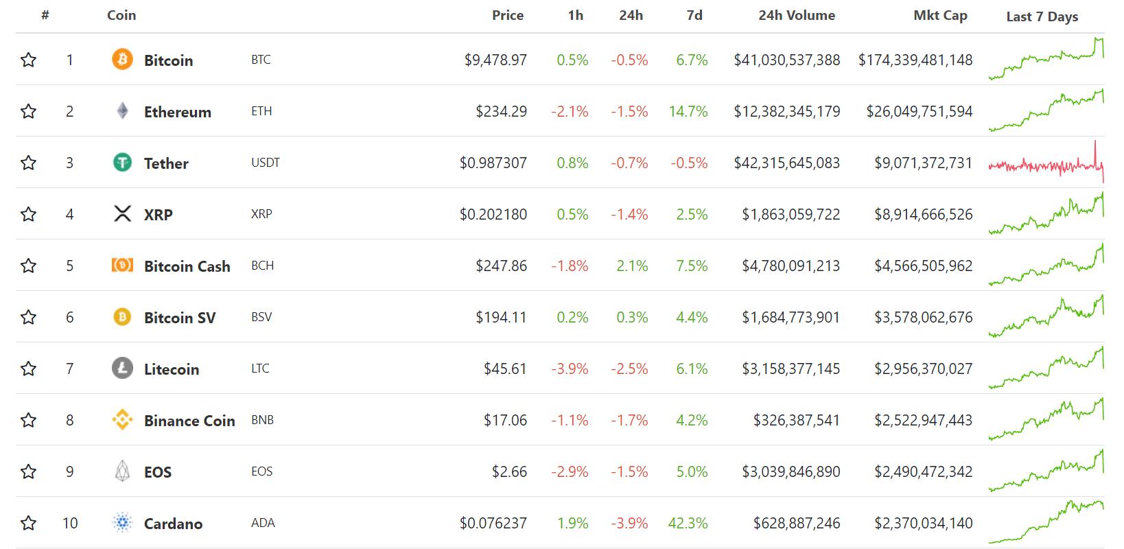 screenshot www.coingecko.com 2020.06.02 18 56 50 - Новое ралли биткоина завершилось резким падением до $9100