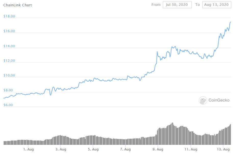 Chainlink обошла Bitcoin Cash по капитализации после нового ценового максимума