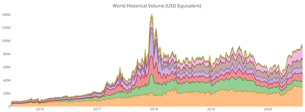 Объем торговли биткоином на P2P-платформах достиг пиковых значений за 2,5 года