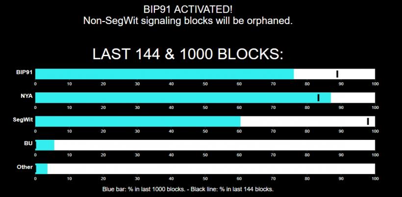 В сети биткоина состоялась активация предложения по масштабированию BIP 91