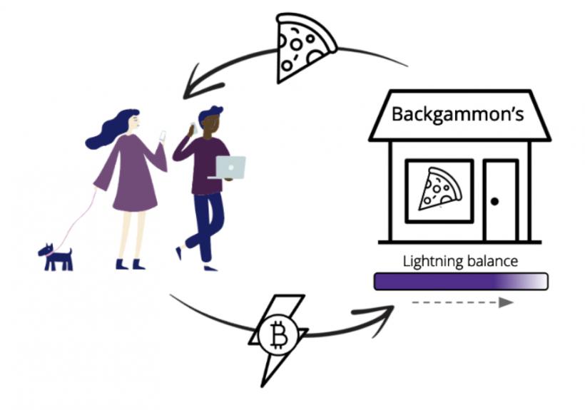 Представлено новое решение, призванное облегчить прием платежей в сети Lightning Network