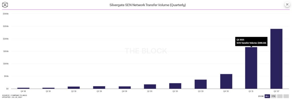 Депозиты криптовалютных компаний в банке Silvergate достигли $11,8 млрд
