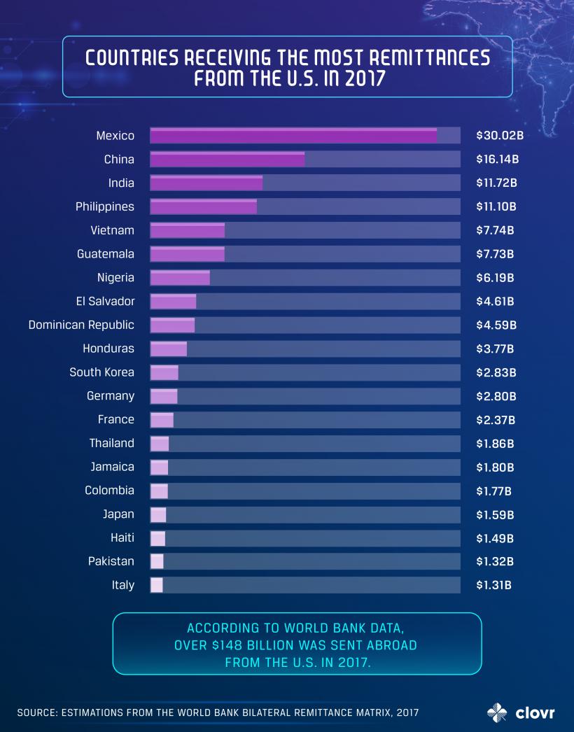 Исследование: 15% людей отправляют денежные переводы из США в криптовалюте