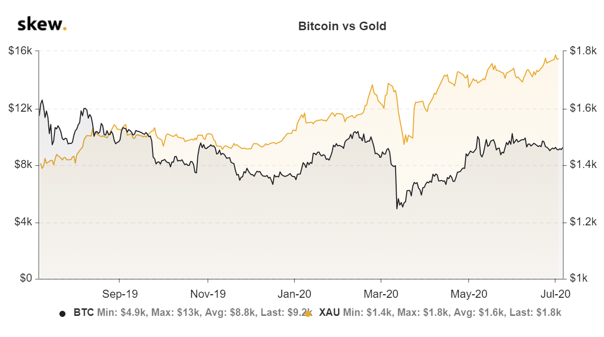 Волатильность биткоина снизилась до значений, предшествующих обвалу до $3100