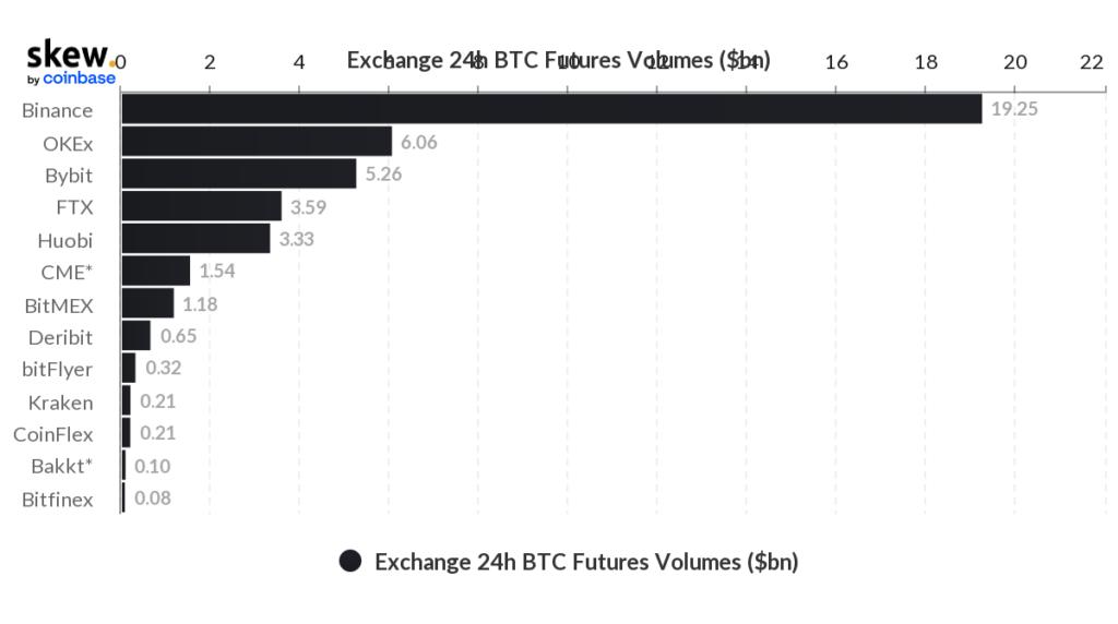 CME улучшила позицию среди бирж на фоне интереса институционалов к биткоину