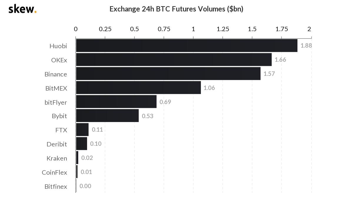 Huobi Futures запустит торги биткоин-опционами