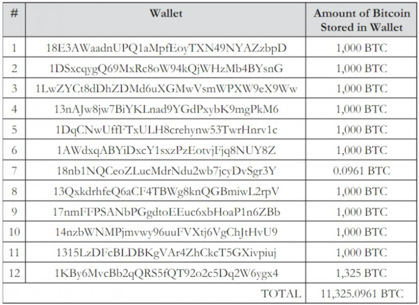 Суд Флориды обязал владельца Cryptsy выплатить клиентам биржи $8,2 млн