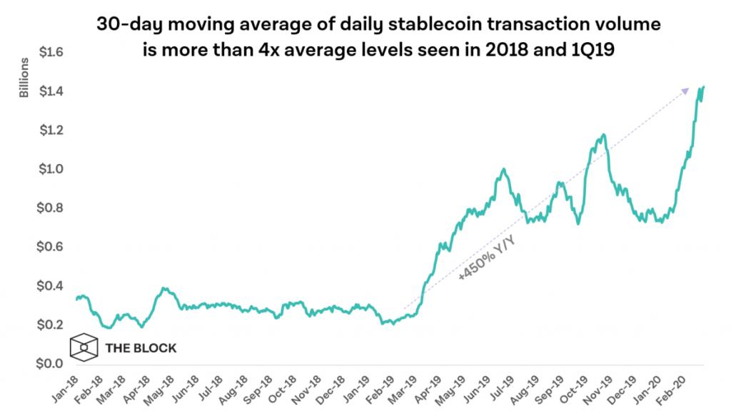 Объем ончейн транзакций с участием стейблкоинов значительно вырос с начала текущего года.