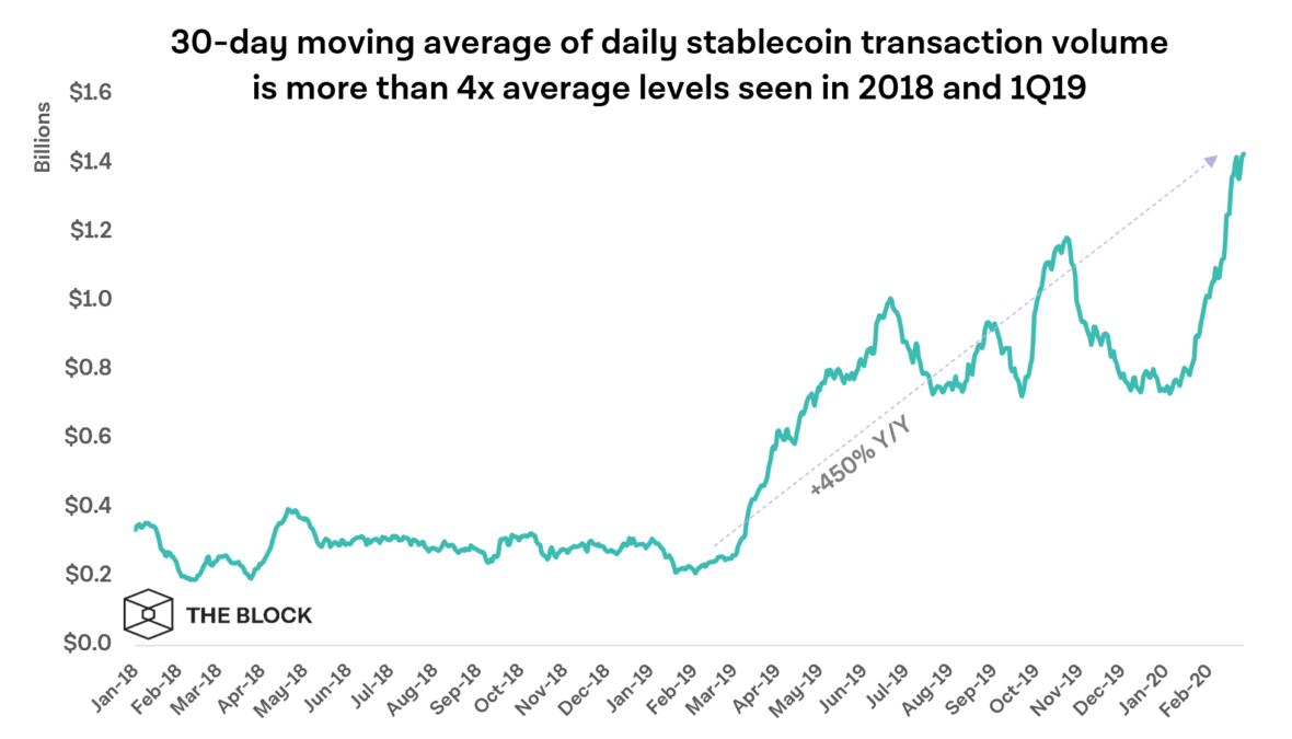 Объем транзакций со стейблкоинами за неполный первый квартал превысил $90 млрд