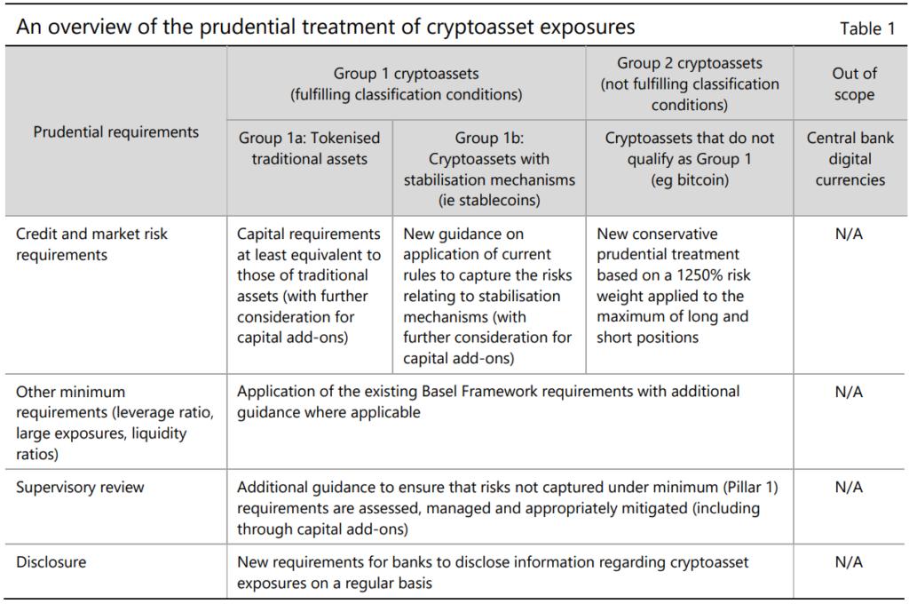 Базельский комитет предложил требования к банкам с инвестициями в биткоин