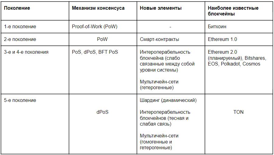 характеристики различных поколений блокчейнов