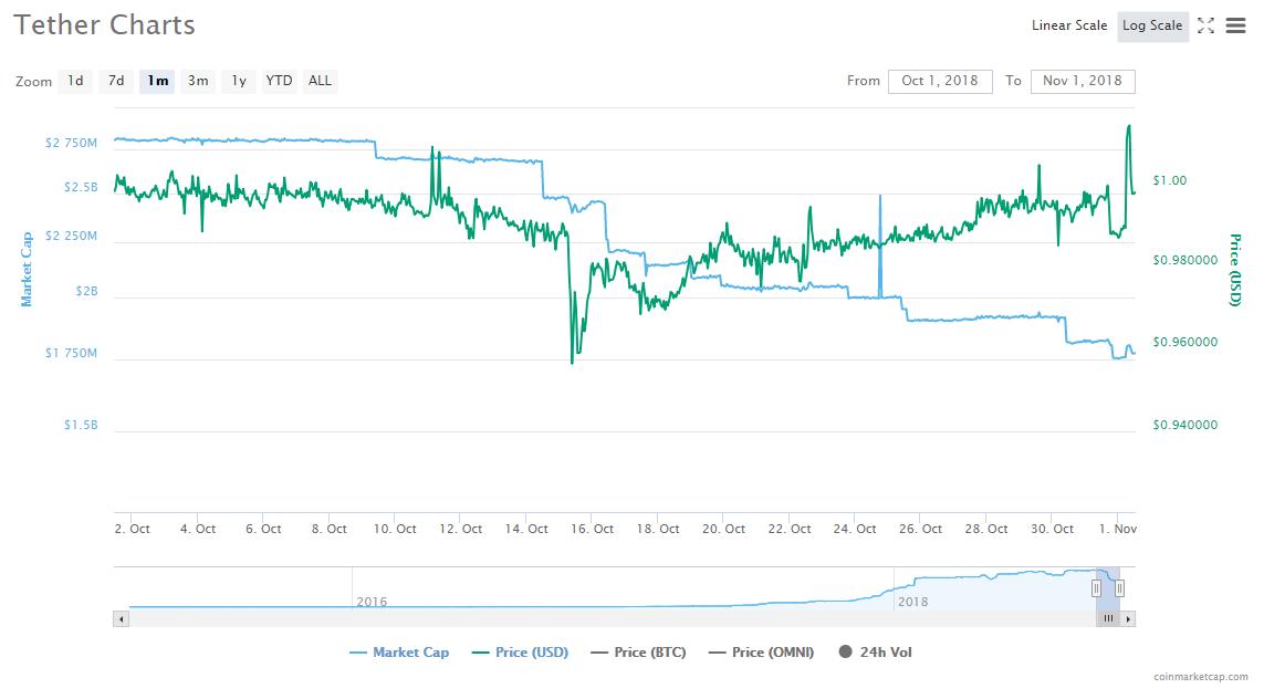 За октябрь капитализация Tether упала более чем на  млрд