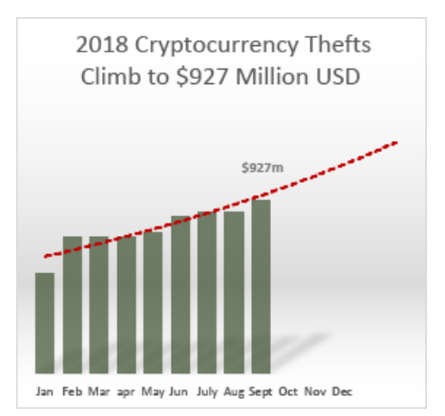 Отчет: с начала года из биткоин-бирж украден почти  млрд