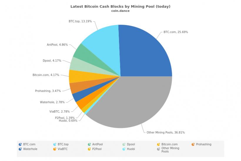 Хешрейт сети Bitcoin Cash растет из-за активности неизвестного майнера