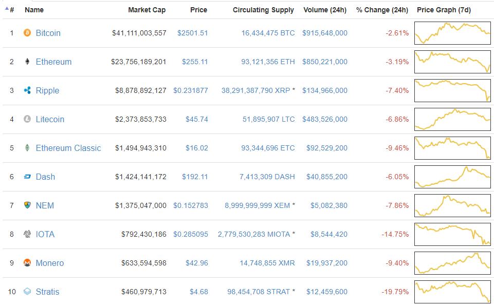 Рынок криптовалют подвергся коррекции