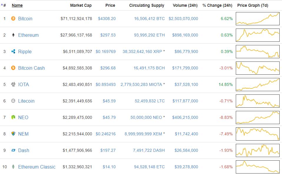 10 криптовалют рынка