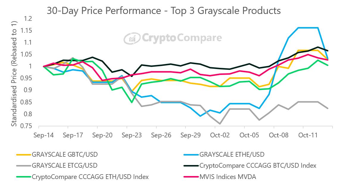 Клиенты биткоин-траста Grayscale в октябре заработали меньше держателей BTC