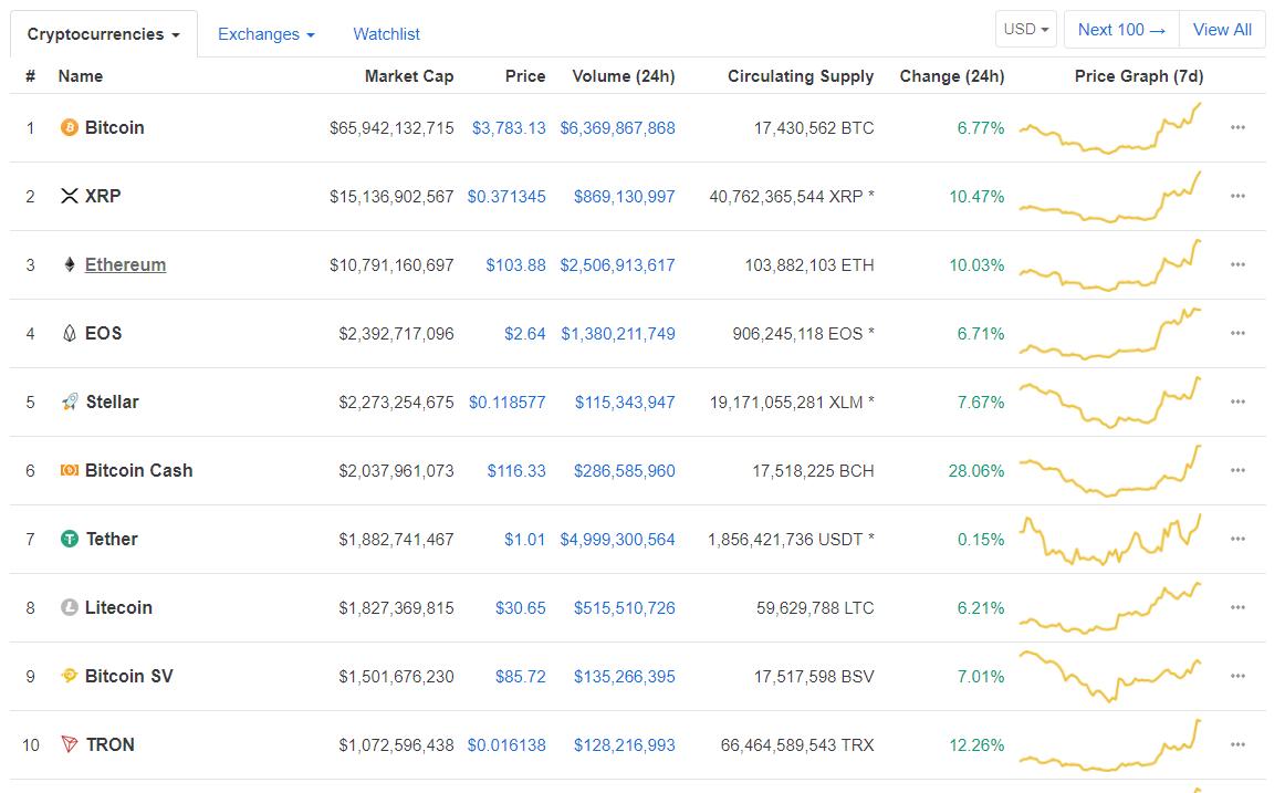 Реванш быков – биткоин вырос до 00, Ethereum снова выше 0