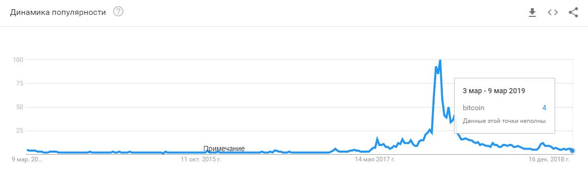 Google Trends: число запросов по слову «Bitcoin» упало до значений весны 2017 года