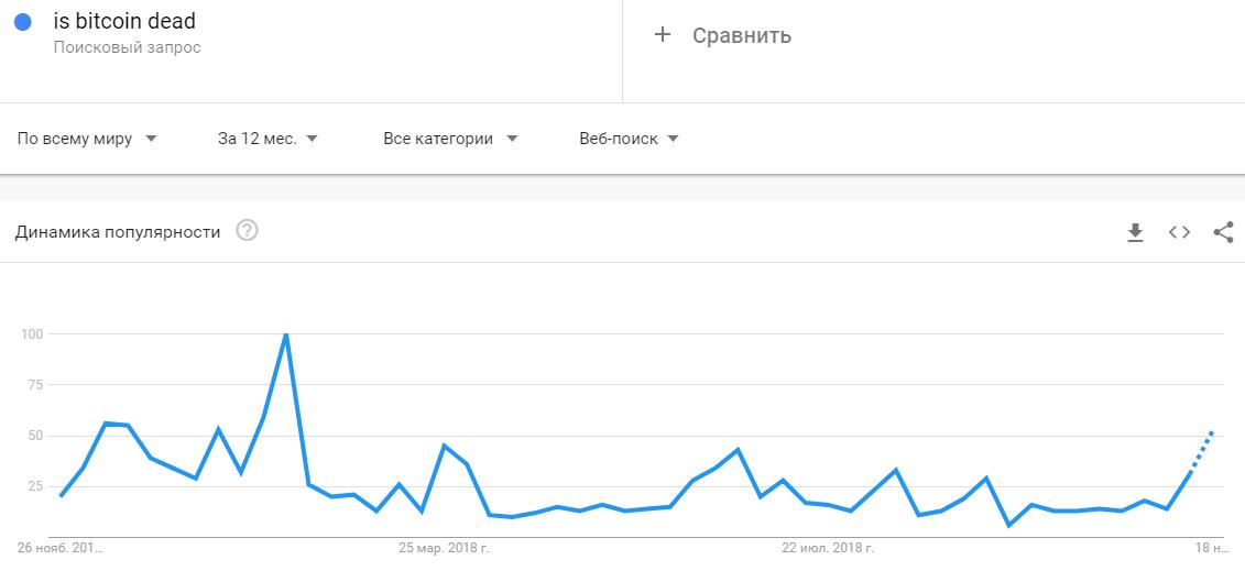 Число поисковых запросов по слову «Bitcoin» достигло апрельских значений