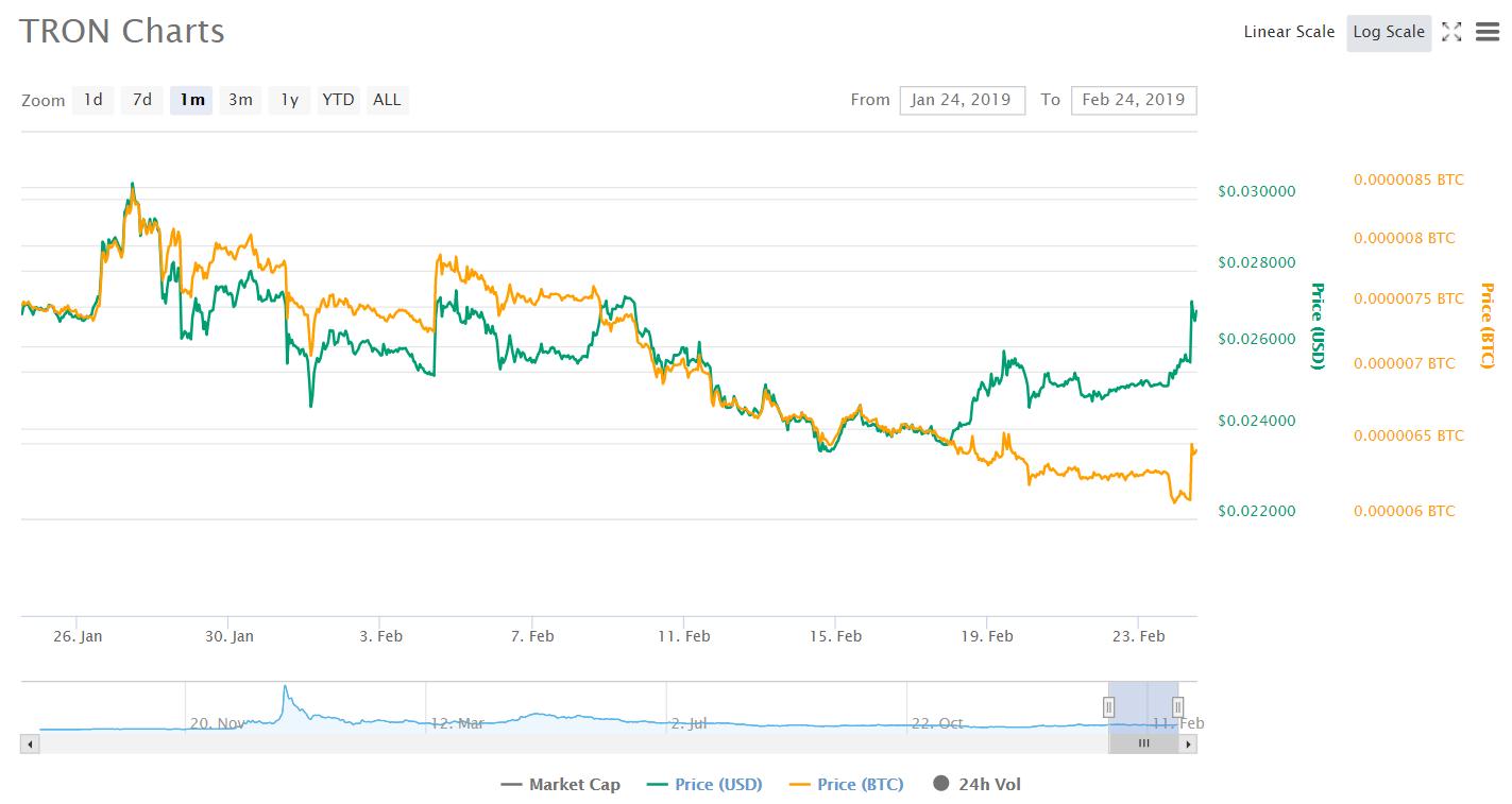 Криптовалюта Tron растет в цене на фоне анонса предстоящего хардфорка