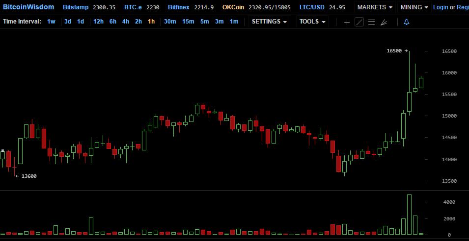 Китайская криптовалютная биржа OKCoin возобновила вывод средств