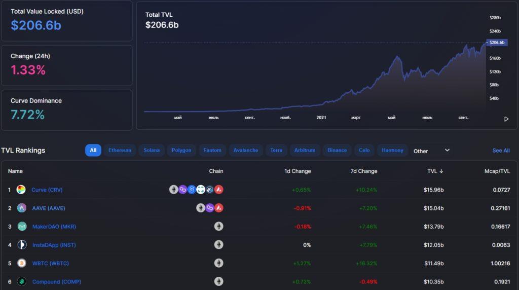 Вестник DeFi: dYdX обошла Coinbase по объему торгов, а Compound потерял миллионы