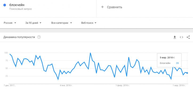 Россияне в три раза реже стали искать биткоин и блокчейн в интернете
