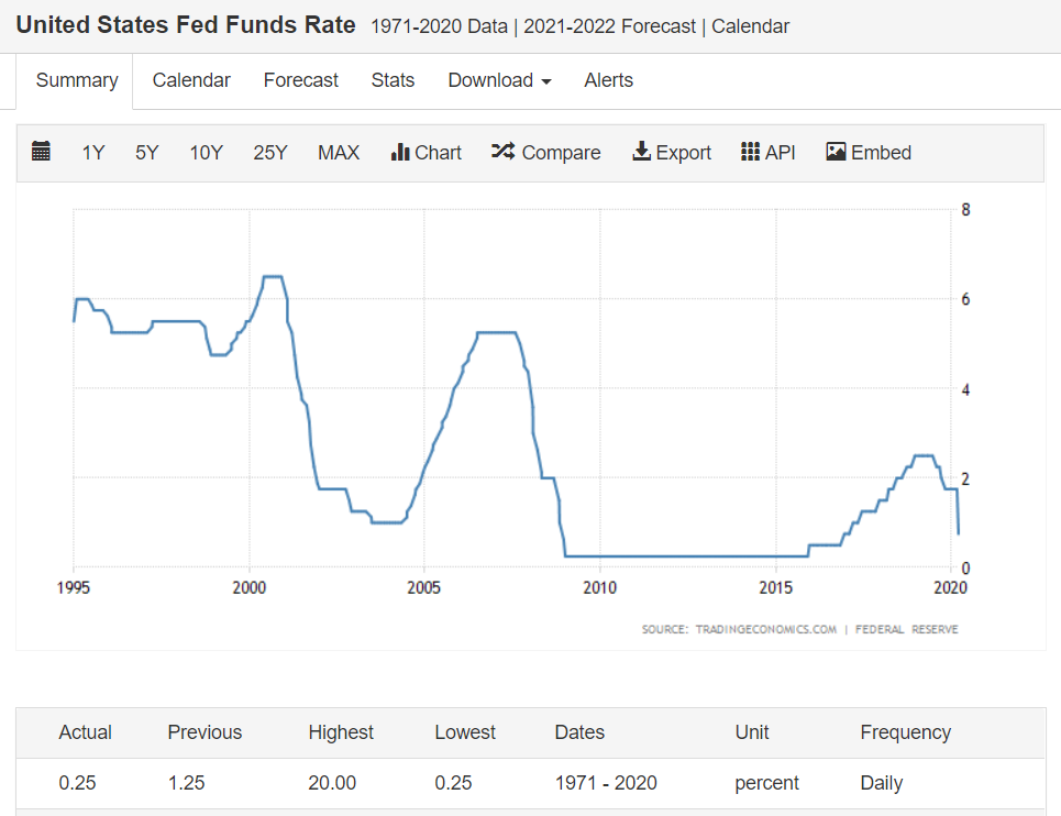 The Fed funds rate chart
