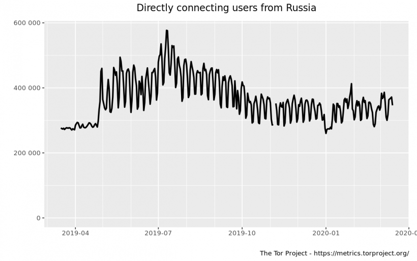 Directly connecting users from Russia