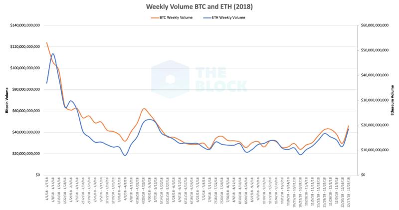 Недельные торговые объемы биткоина и эфира вышли на максимальные значения с мая 2018