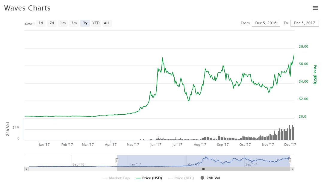 Цена Waves вышла на рекордные уровни в преддверии релиза новой версии децентрализованной биржи