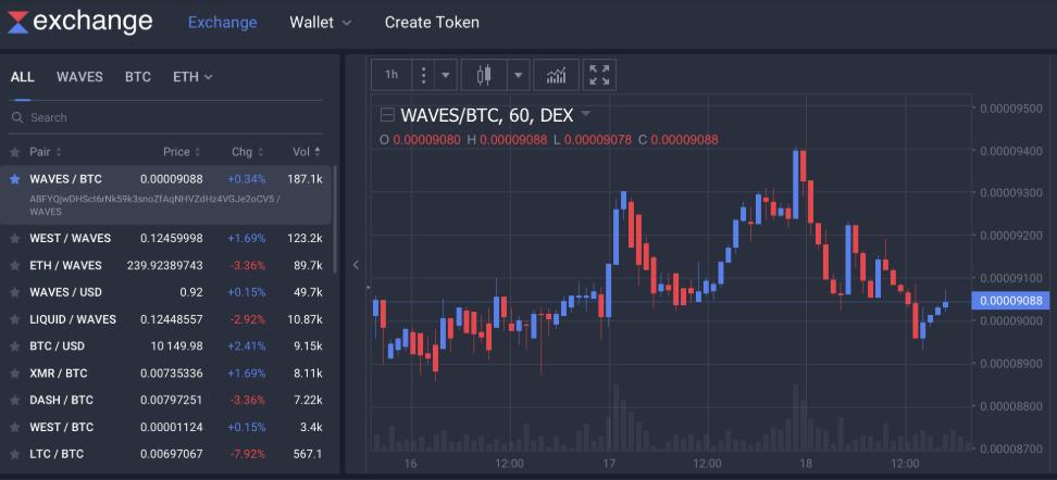 Waves DEX закрылась, чтобы перезапуститься как гибридная криптовалютная биржа