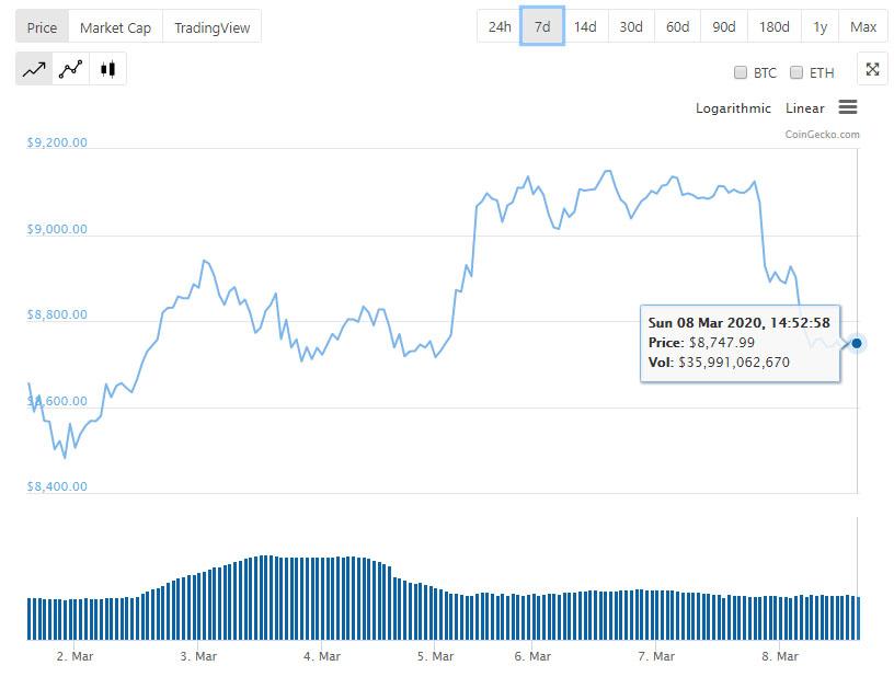 Легализация криптовалют в Южной Корее, новый ход экс-клиента WEX, волатильность биткоина и другие события недели