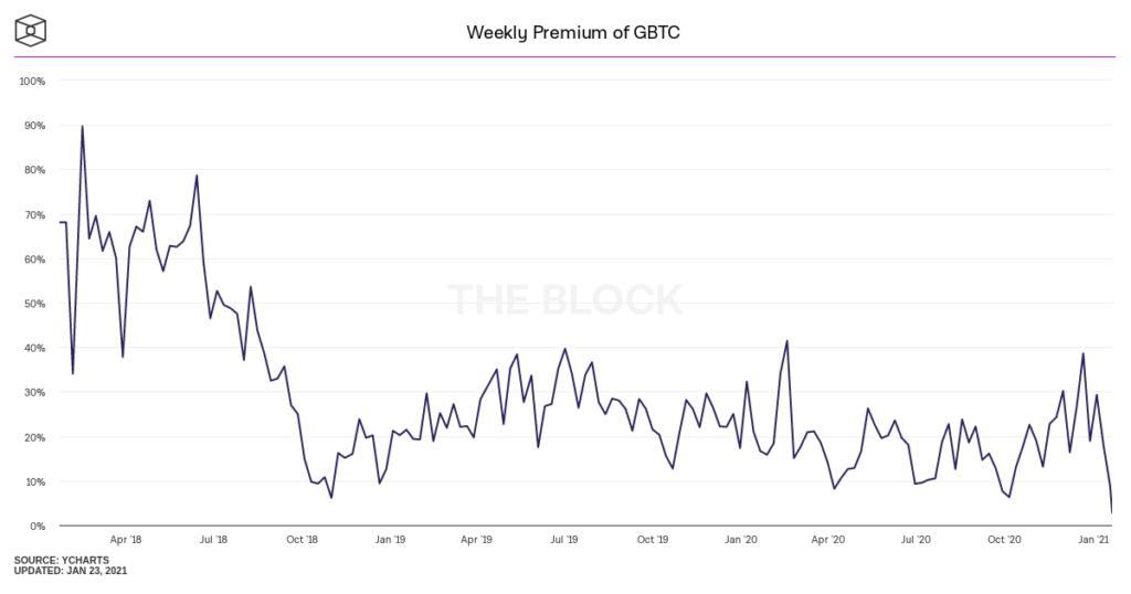 Премия на акции биткоин-траста от Grayscale Investments упала с 38% до 3%