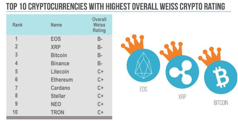 Авторы Weiss Ratings назвали криптовалюты с наибольшей вероятностью успеха в 2019 году