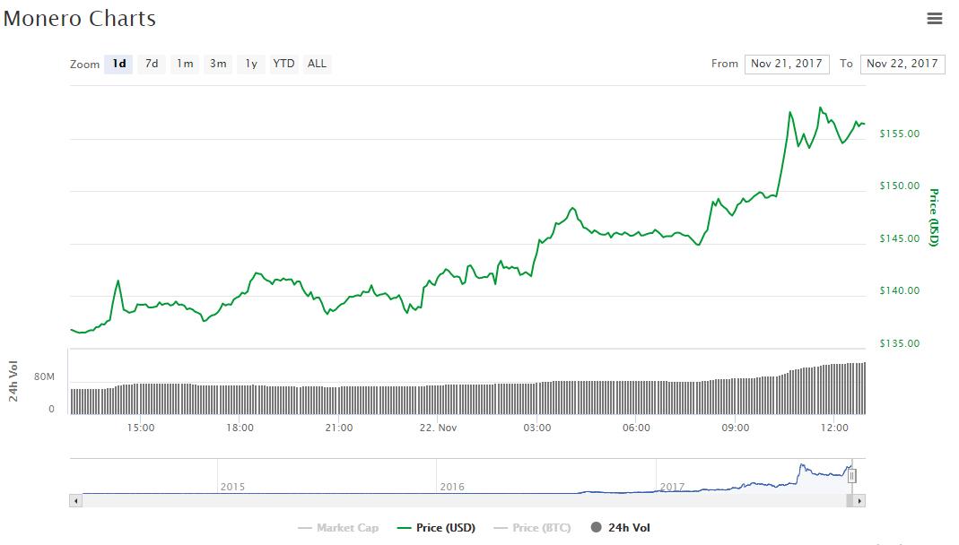 Цена Monero обновила исторический рекорд на фоне новости об интеграции в кошелек Ledger