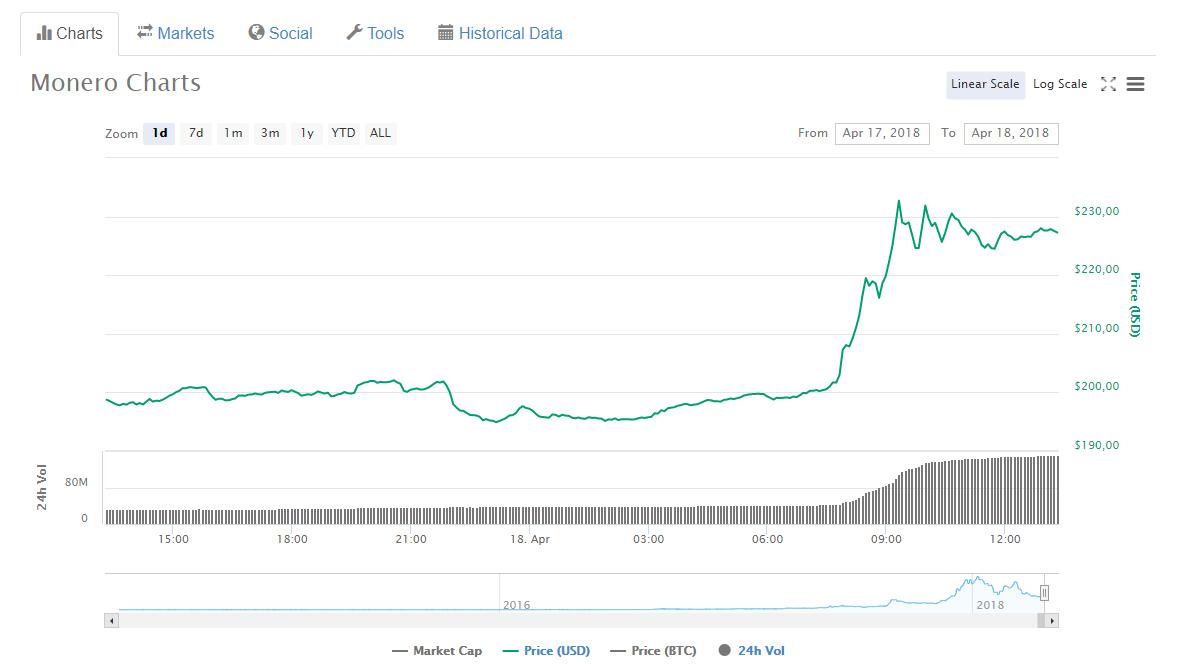 Цена криптовалюты xmr приложение для торговли на бирже на андроид