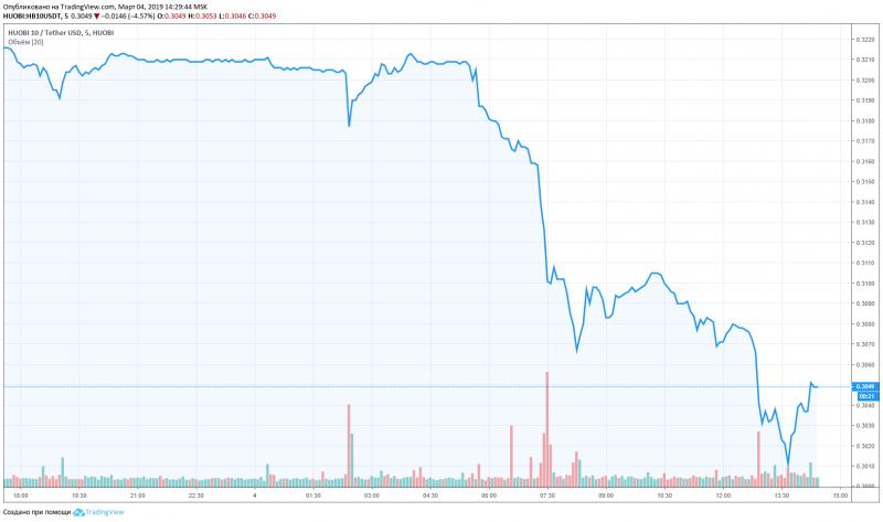 Платформа TradingView добавила первый криптовалютный индекс