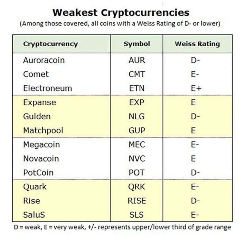 Weiss Ratings составило рейтинг слабейших криптовалют