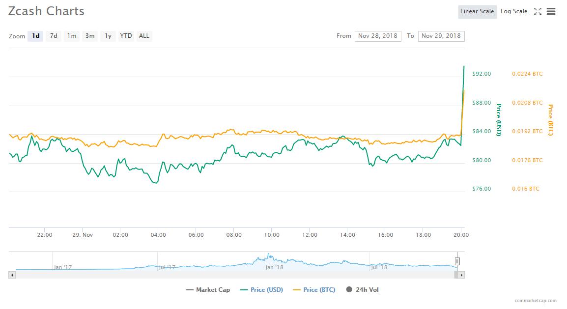 Coinbase объявила о начале поддержки криптовалюты Zcash